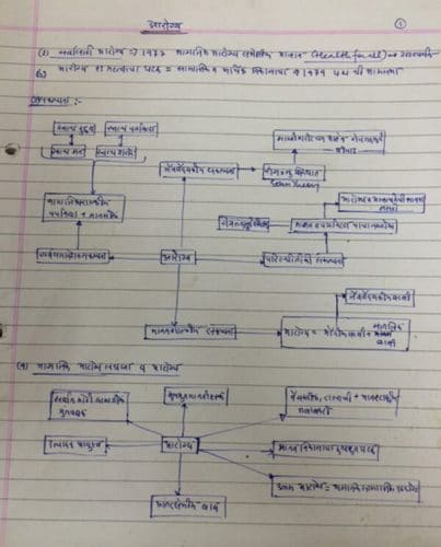 anilmd-notes-7-ketan-borkar