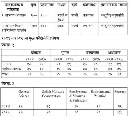 mpsc-state-forest-service-main-exam